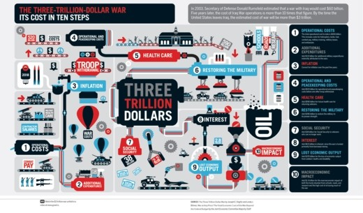 Political Posters - three trillion dollar war