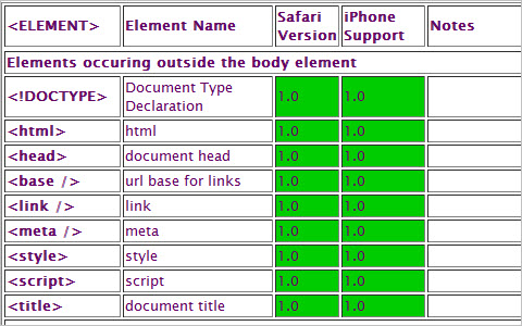 Web Development for the iPhone: HTML & CSS Support