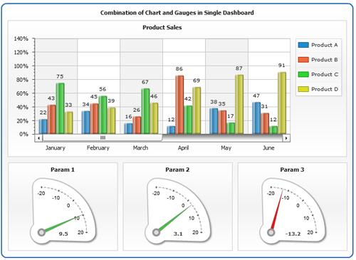 Line graph presentation