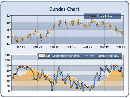 Dundas Charts for .NET