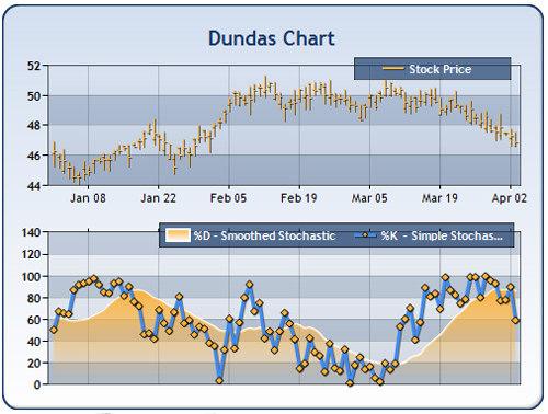 Dundas Charts for .NET