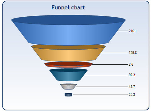 Interactive Flash Graphs and Charts For Your Website - noupe