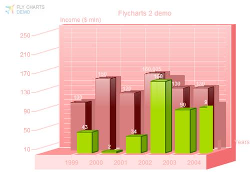 Fly Charts