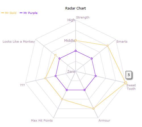 Open Flash Chart
