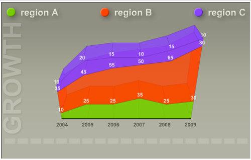 XML/SWF Charts
