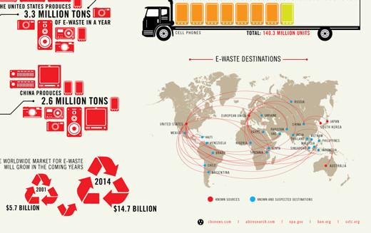 More Creative and Useful Infographic Maps - noupe