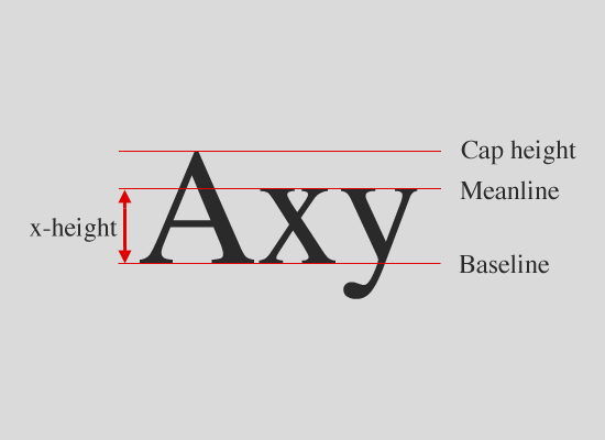 Typefaces Vs Fonts Difference