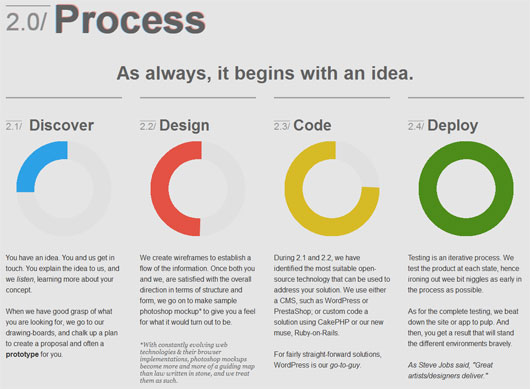 Beautifully made process diagrams 3 sided coin process steps section ccuart Gallery