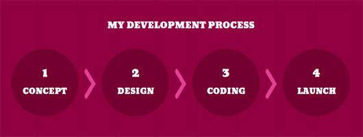 Raffaely Leone - process steps section