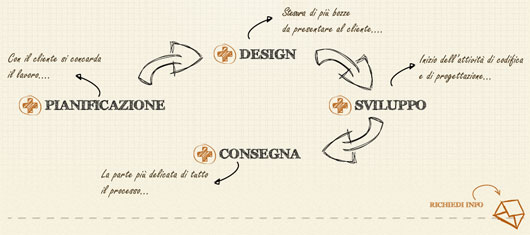 Web Agency Pisa - process steps section