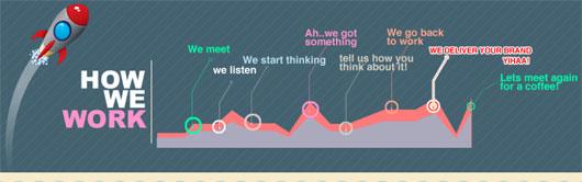 Webzeit - process steps section