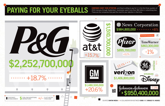 advertising typography infographics
