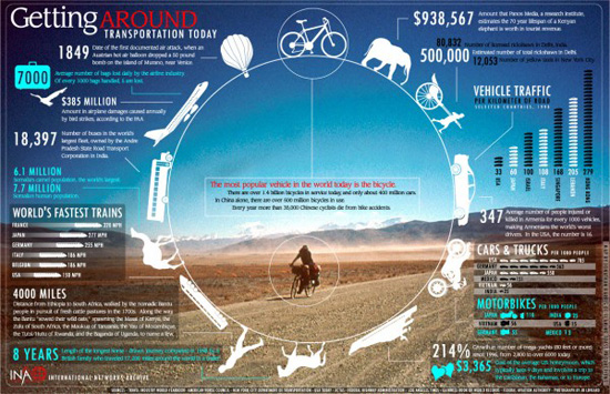 getting around typography infographic