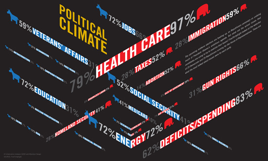 political climatr typography infographics