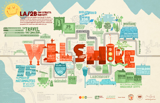 Our Streets. Our City typography infographics
