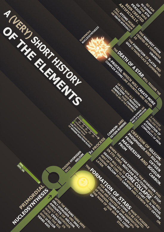history of the elements typography infographic