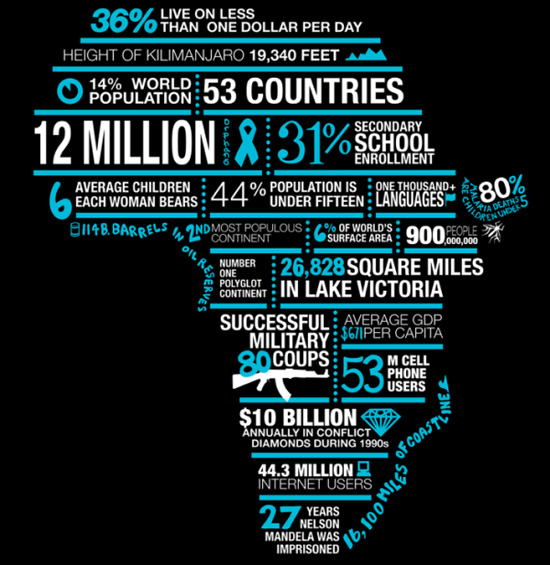 Africa typography infographic