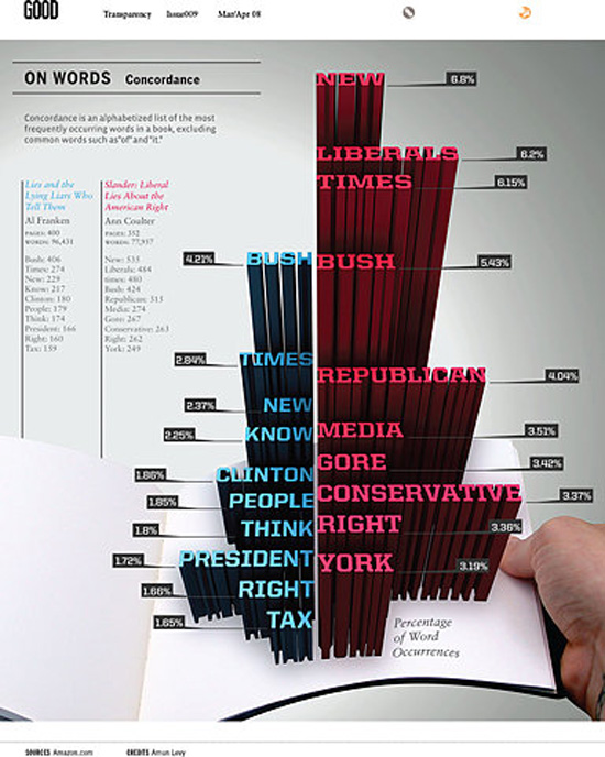 on words typography infographic