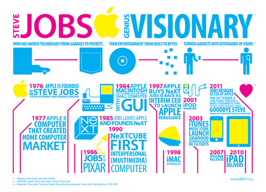 Jobs visionary typography infographics