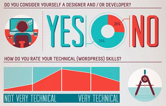 Wordpress wishlist survey 2011