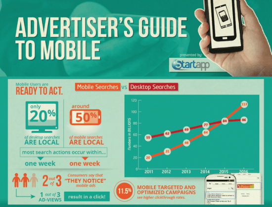 Advertising For Mobile On The Rise [Infographic]