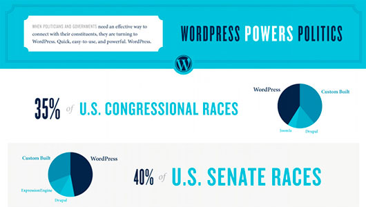 Wordpress powers politics