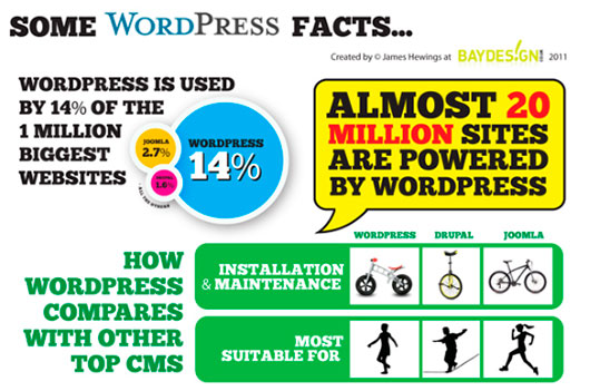 Some WordPress Facts