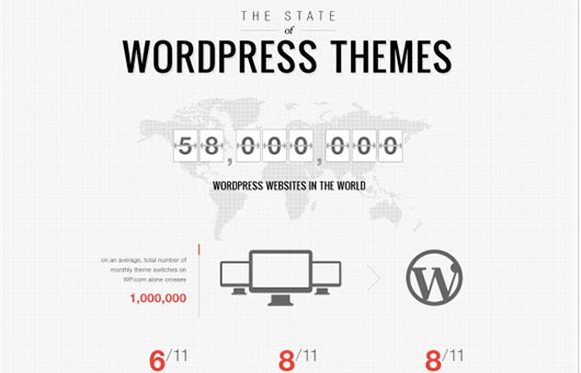 The State of WordPress Themes