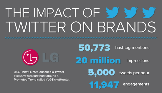 My2Cents: The Impact Of Brands On Twitter [Infographic]
