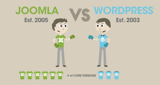 WordPress vs. Joomla: The Essence
