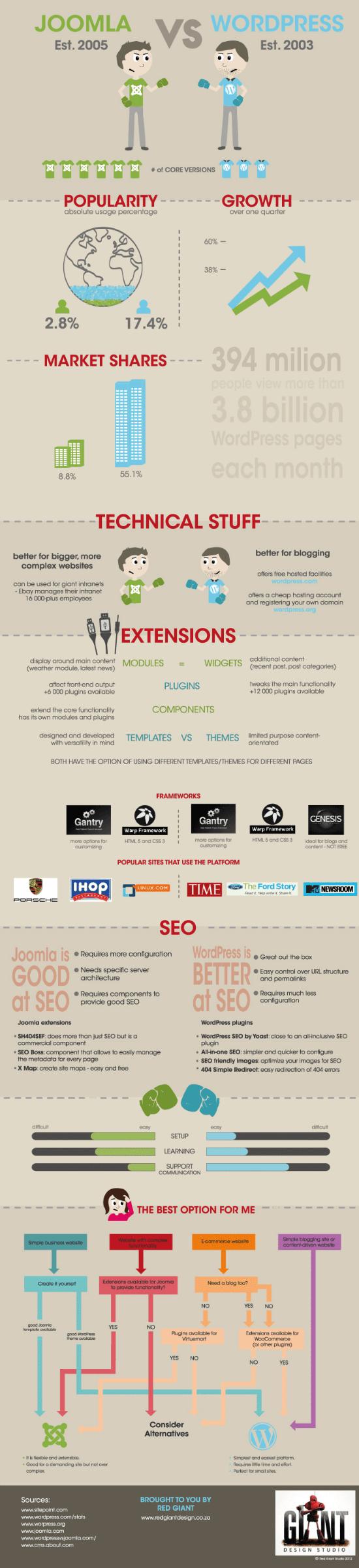 Wordpress Vs Joomla Css Three And More
