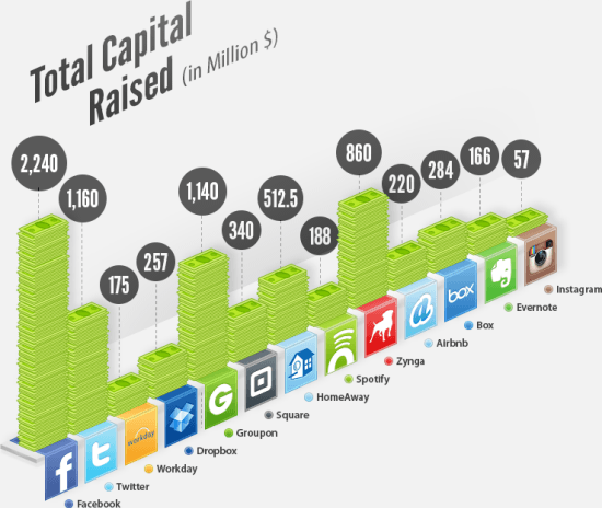 The Billion Dollar Startups – Rare, But There [Infographic]
