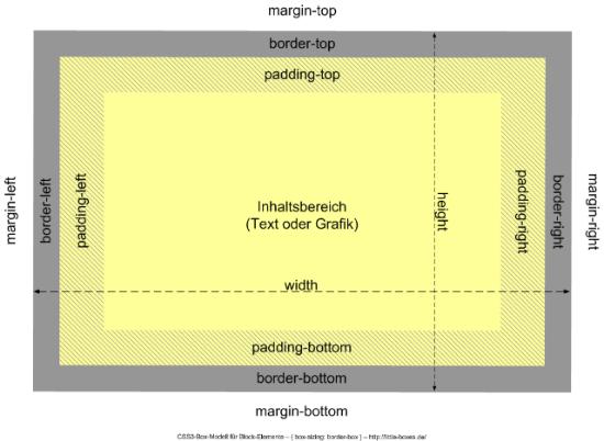boxmodell_border-box_kraken-w640-w550