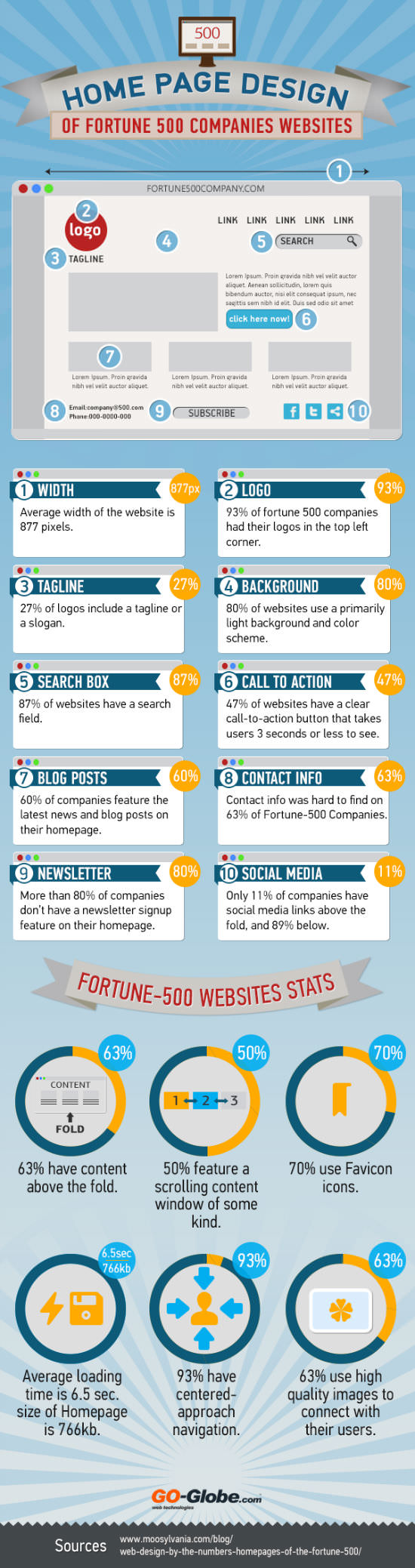 fortune-500-homepagedesign-infographic-org-w550