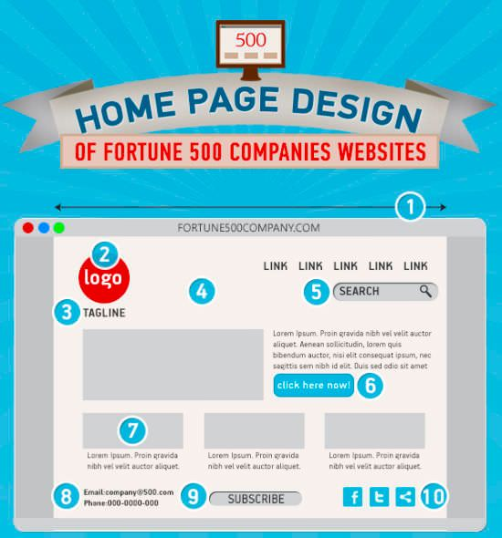teaser-fortune-500-homepagedesign-infographic-org-w550