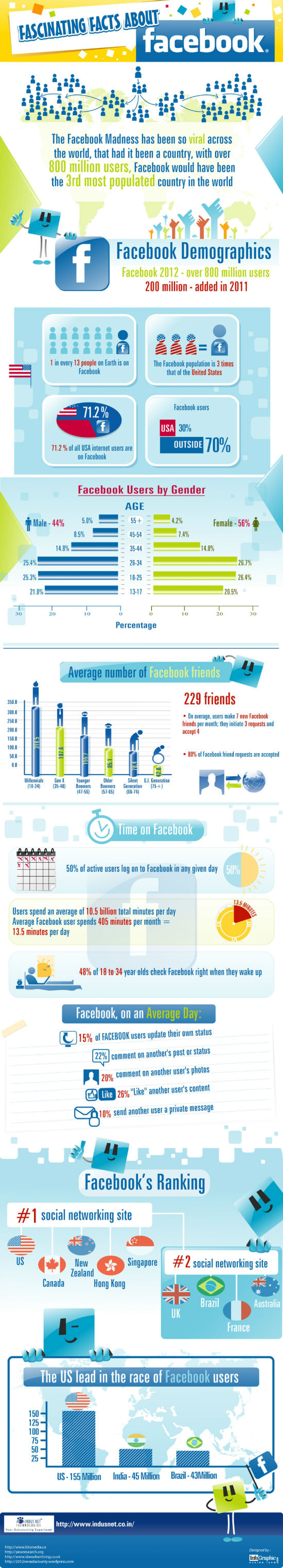 infographic-facebook-facts-w550