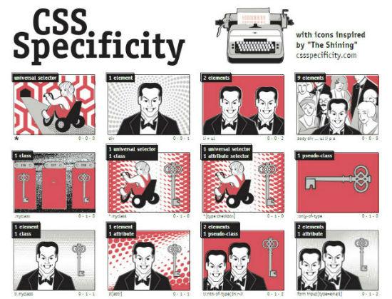 cssspecificity
