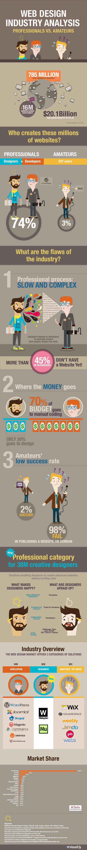 Webydo-Infographic-w550