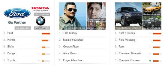 googletrends-topcharts
