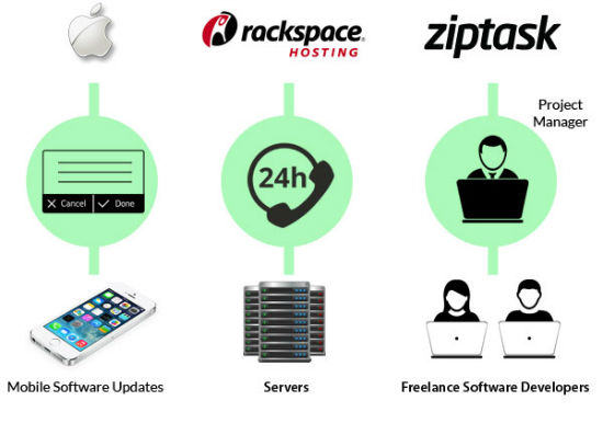 ziptask-apple-rackspace