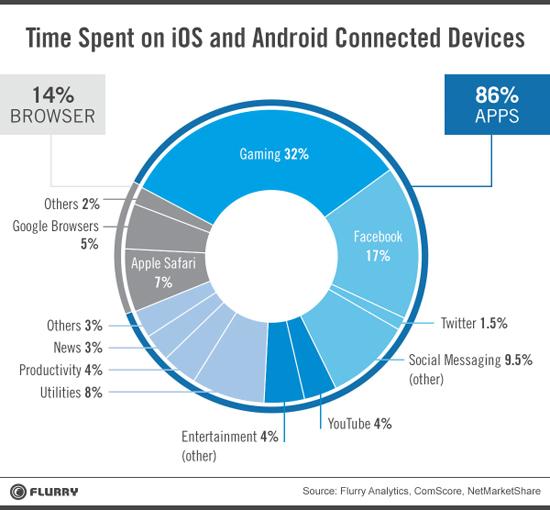 app-time-spent