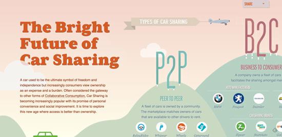 future-of-car-sharing