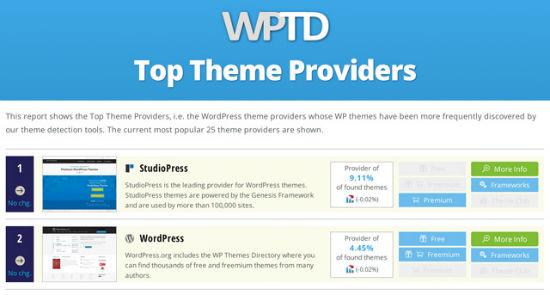 liste-der-premium-theme-entwicklern-fuer-wordpress