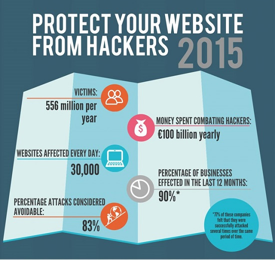 protect-your-website-from-Hackers-2015-klein