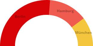 Half donut chart