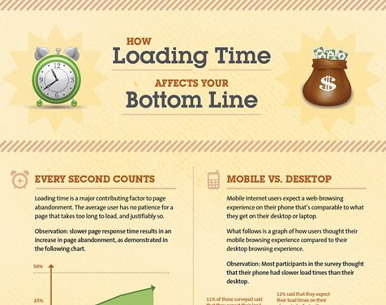 loading-time-klein