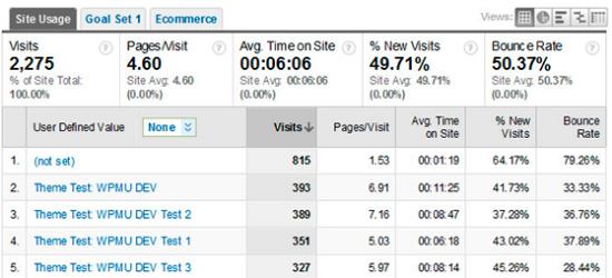 Die Testresultate des A/B Testing Plugin für WordPress