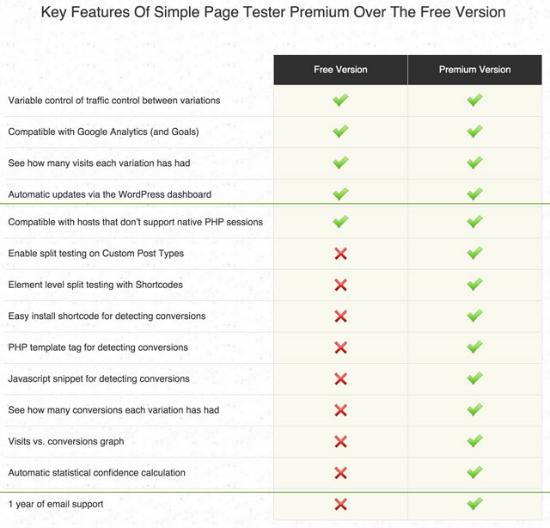 Der Vergleich zwischen Simple Page Tester Free und Premium