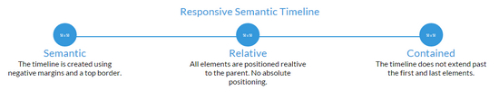 responsive semantic timeline