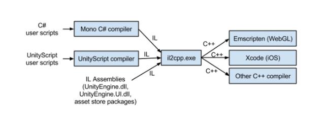 il2cpp-toolchain-smaller